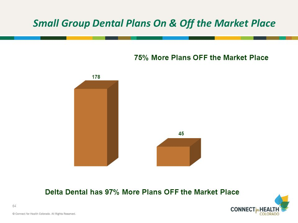 Small Group Dental Plans On & Off the Market Place