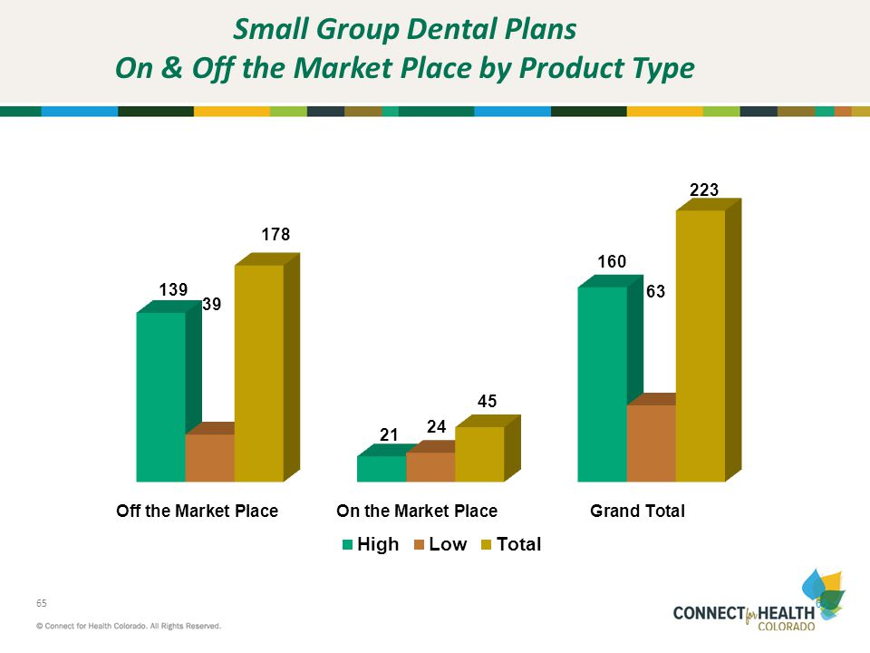 Small Group Dental Plans On & Off the Market Place by Product Type