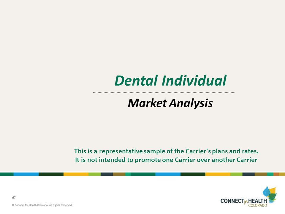 Dental Individual Market Analysis
