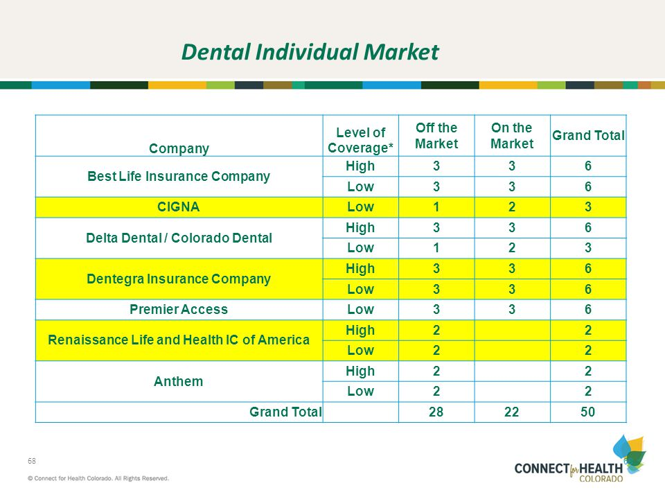 Dental Individual Market