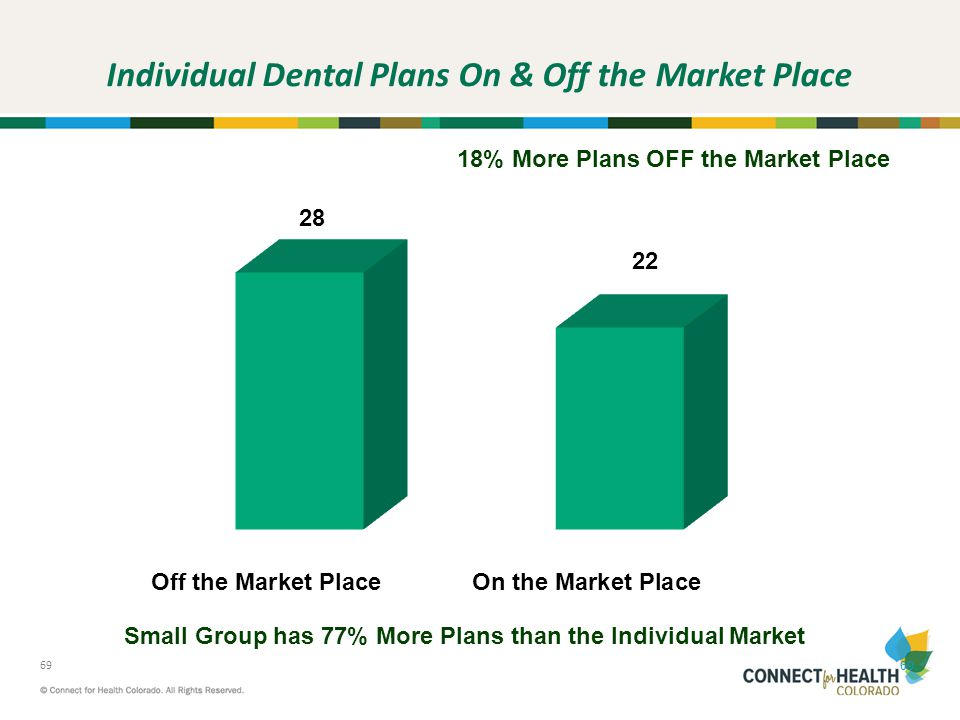 Individual Dental Plans On & Off the Market Place