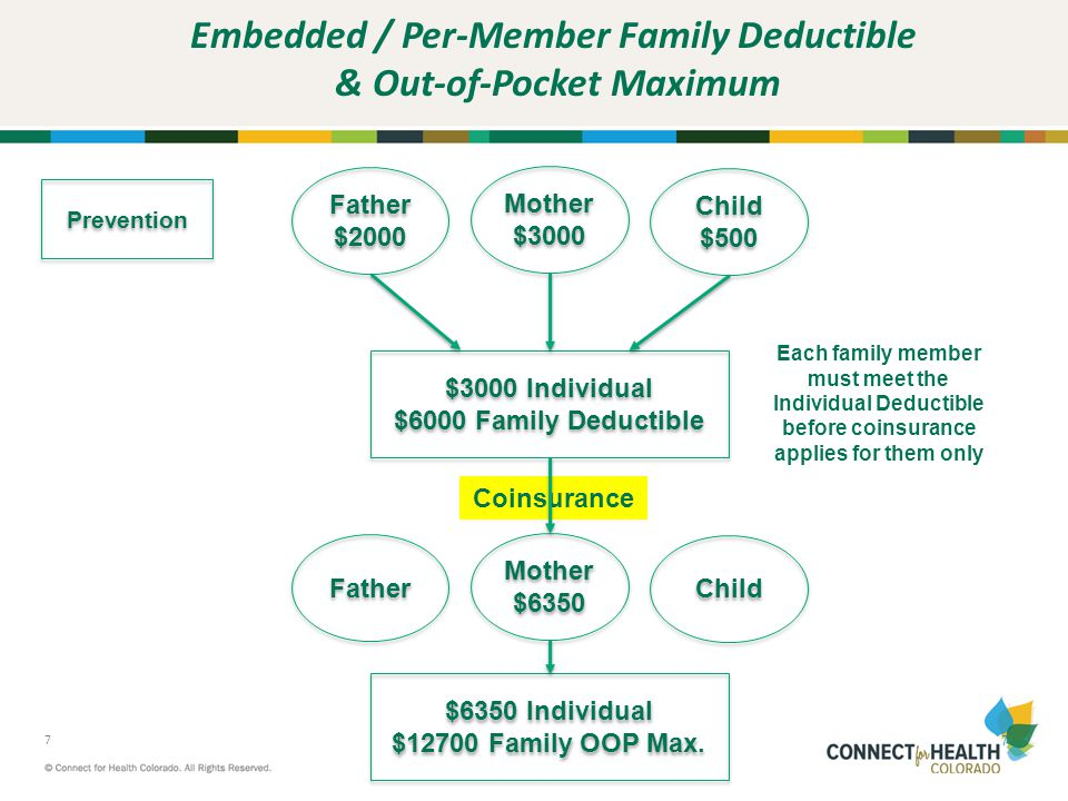 Embedded / Per-Member Family Deductible & Out-of-Pocket Maximum