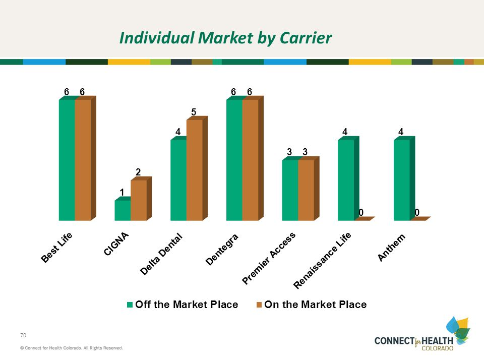 Individual Market by Carrier