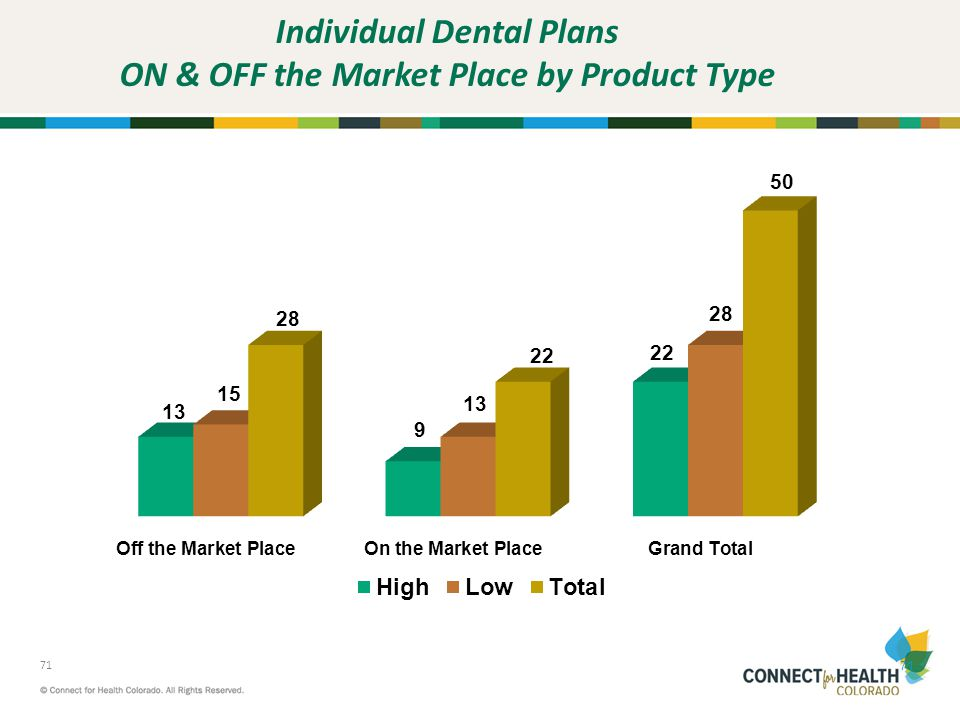 Individual Dental Plans ON & OFF the Market Place by Product Type