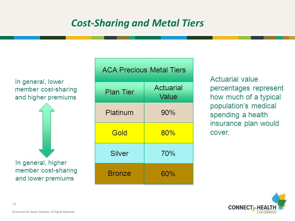 Cost-Sharing and Metal Tiers