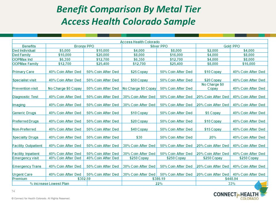 Benefit Comparison By Metal Tier Access Health Colorado Sample
