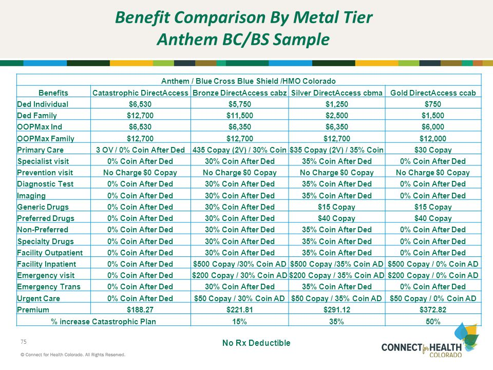 Benefit Comparison By Metal Tier Anthem BC/BS Sample