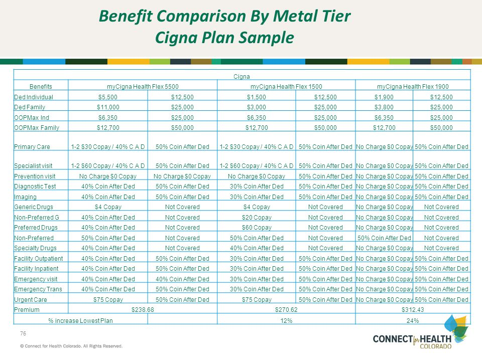 Benefit Comparison By Metal Tier Cigna Plan Sample