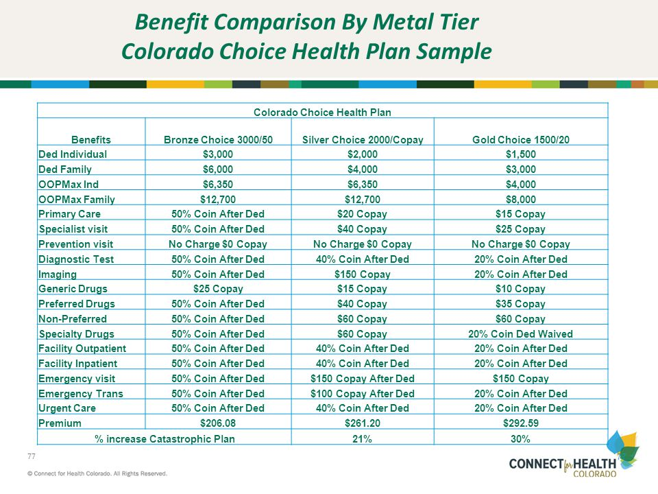 Benefit Comparison By Metal Tier Colorado Choice Health Plan Sample