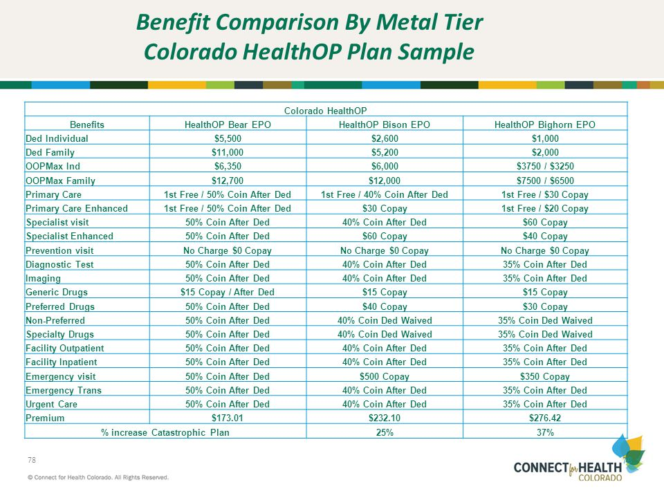 Benefit Comparison By Metal Tier Colorado HealthOP Plan Sample