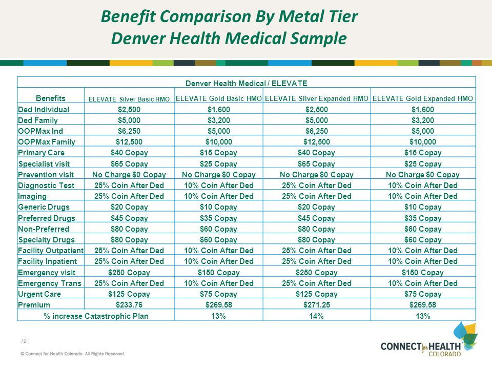 Benefit Comparison By Metal Tier Denver Health Medical Sample