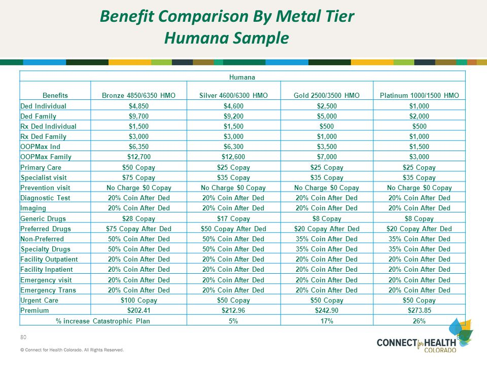 Benefit Comparison By Metal Tier Humana Sample
