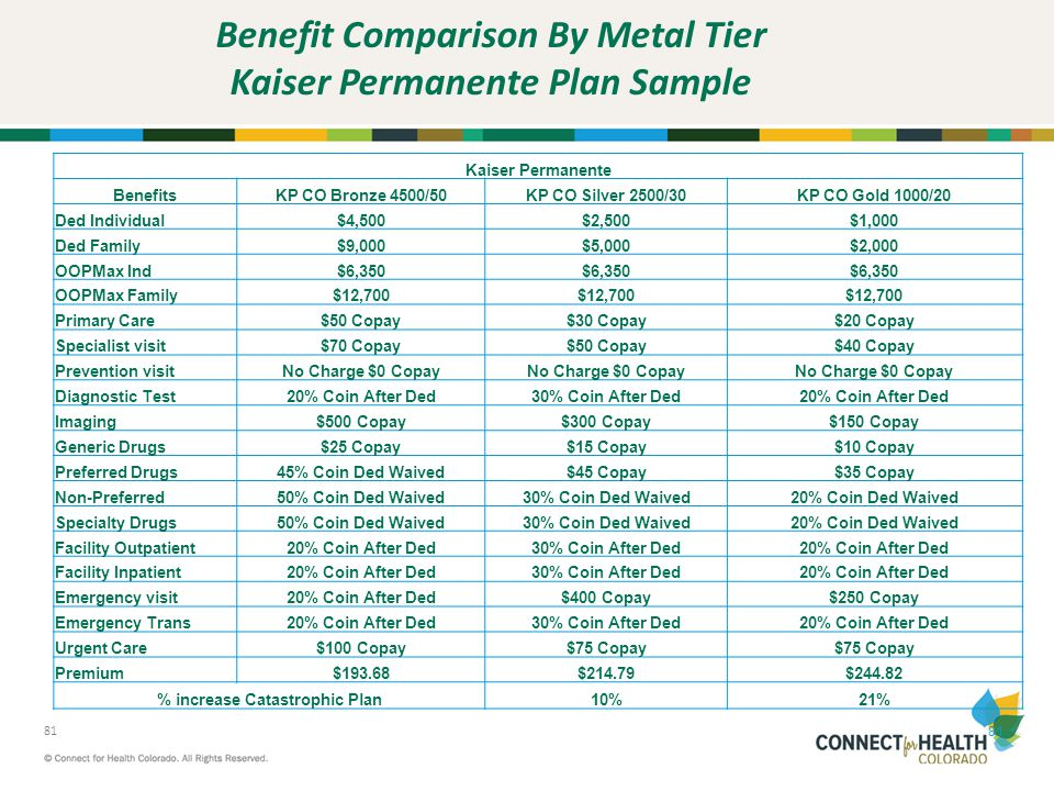 Benefit Comparison By Metal Tier Kaiser Permanente Plan Sample