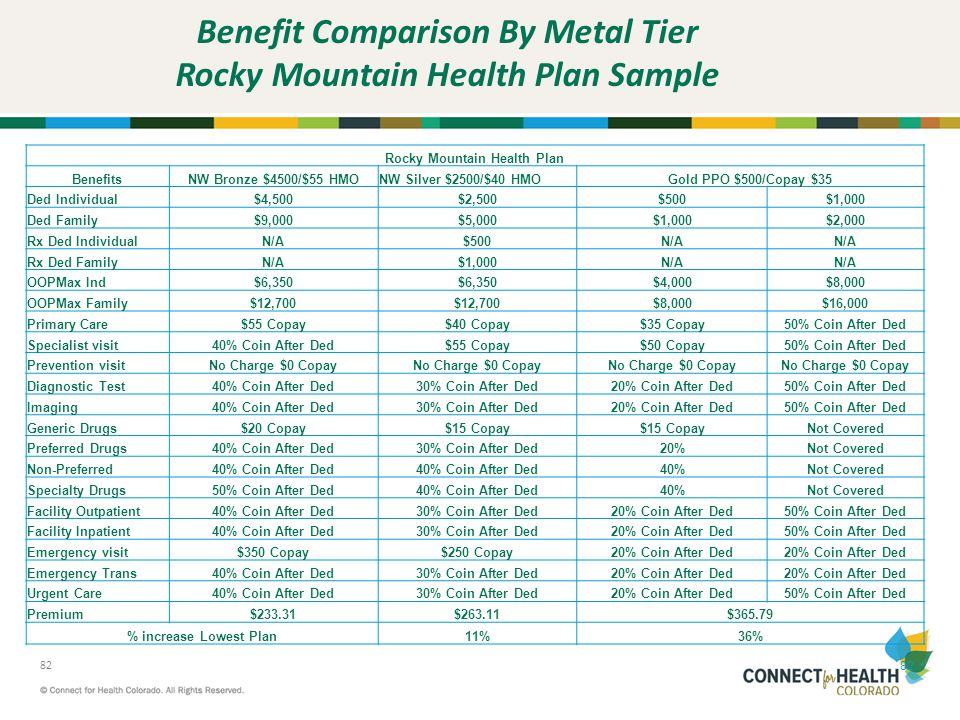 Benefit Comparison By Metal Tier Rocky Mountain Health Plan Sample