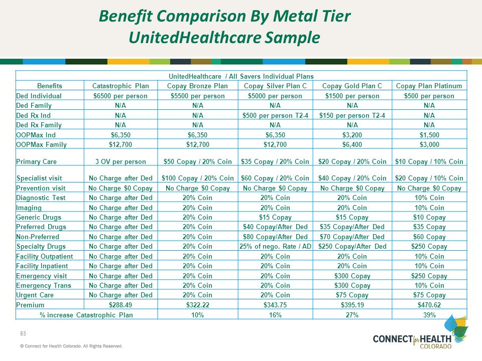Benefit Comparison By Metal Tier UnitedHealthcare Sample