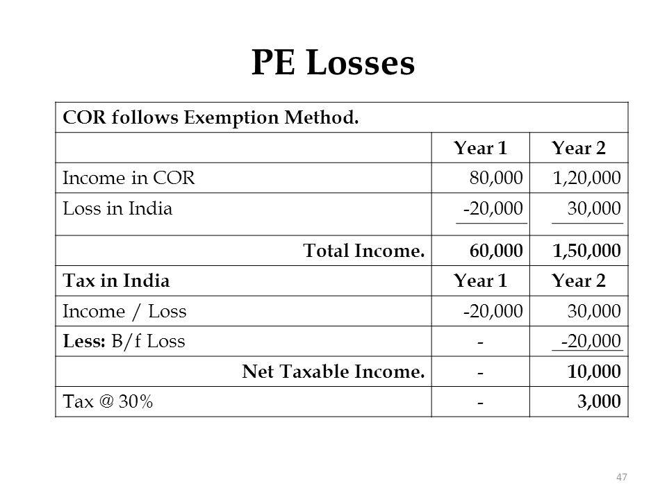 PE Losses Tax in COR Year 1 Year 2