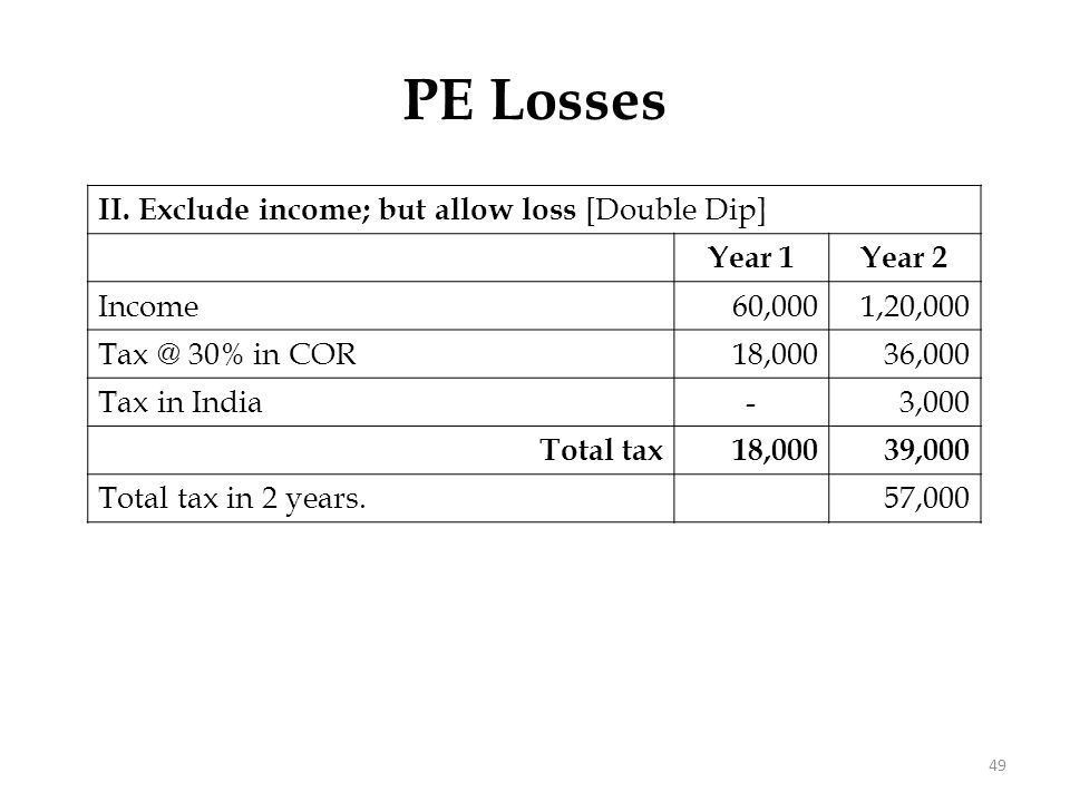 PE Losses III. Restriction on Double Dip: Income 60,000 1,20,000
