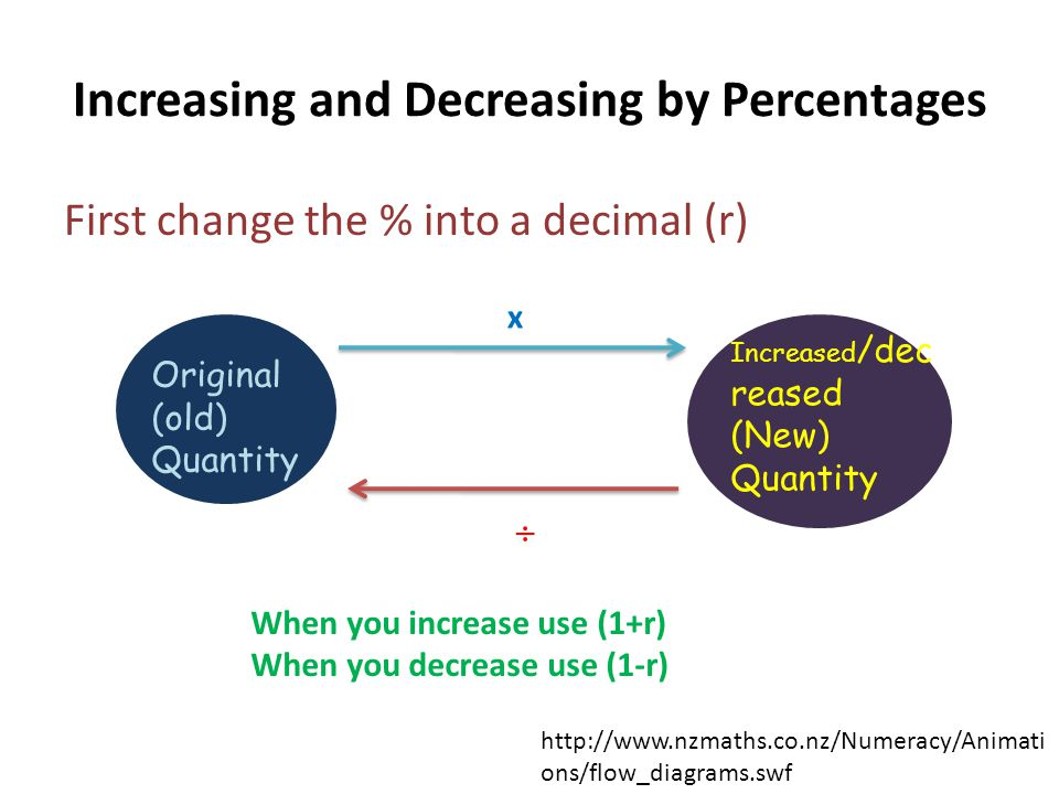 Increasing and Decreasing by Percentages