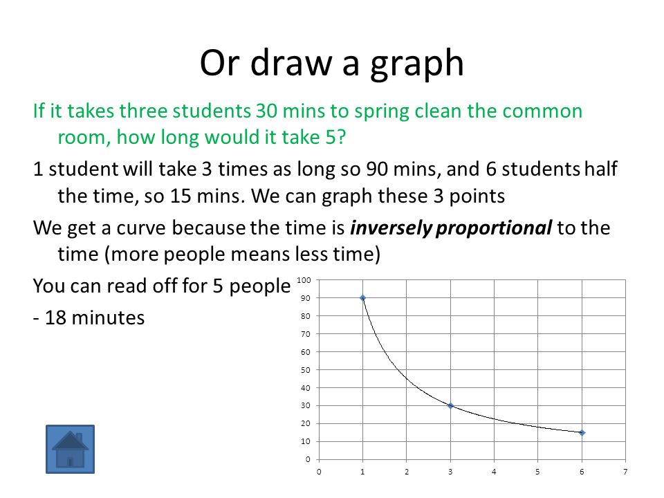 Or draw a graph