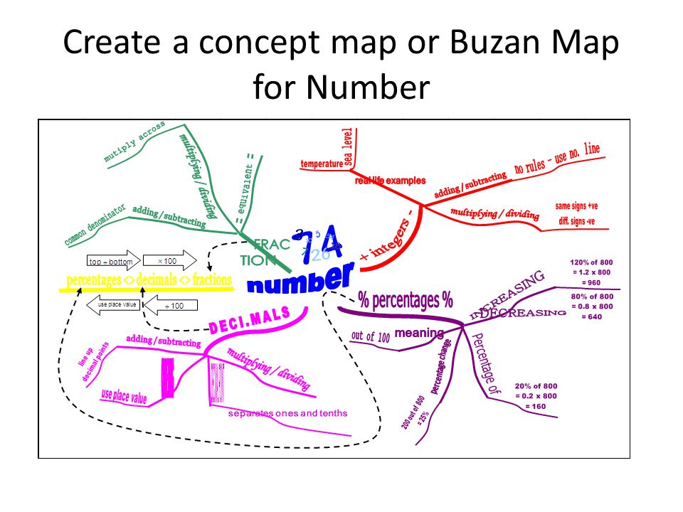 Create a concept map or Buzan Map for Number