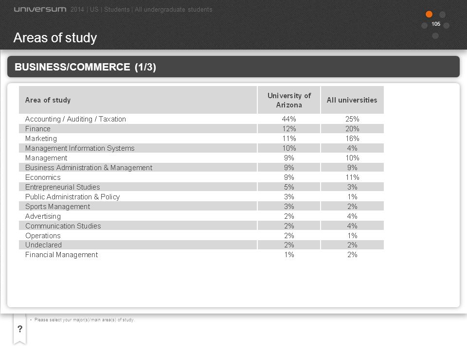 Areas of study Business/Commerce (1/3)