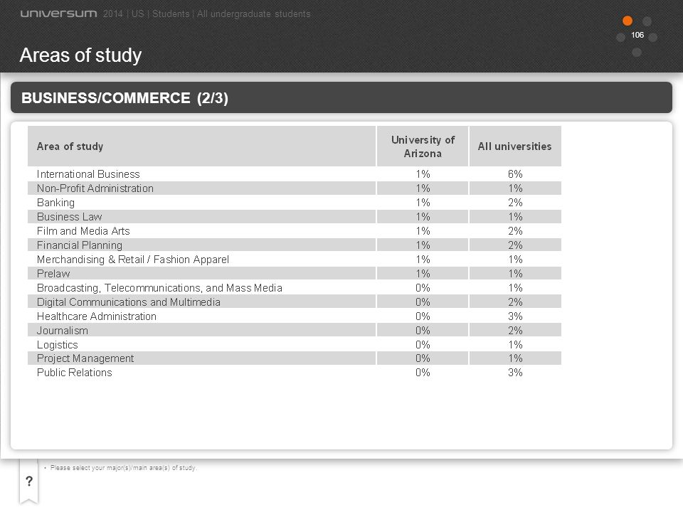 Areas of study Business/Commerce (2/3)