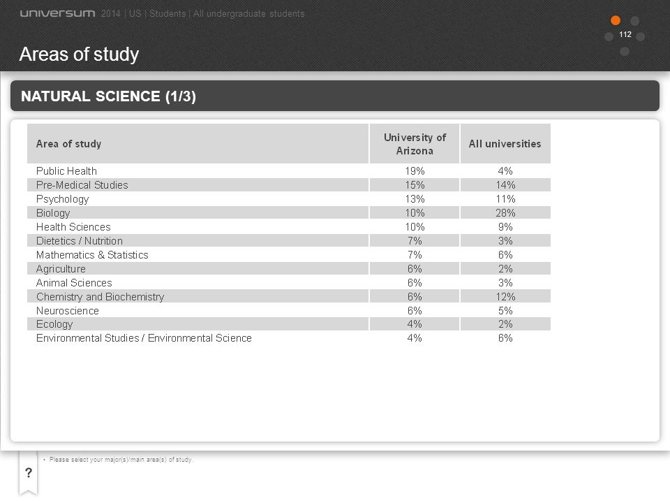 Areas of study Natural Science (1/3)