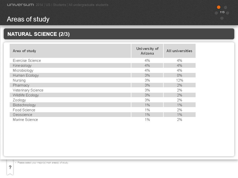 Areas of study Natural Science (2/3)