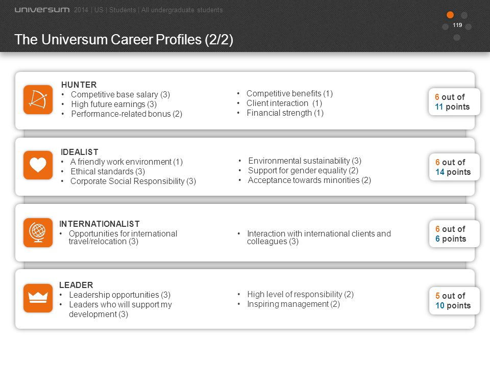 The Universum Career Profiles (2/2)