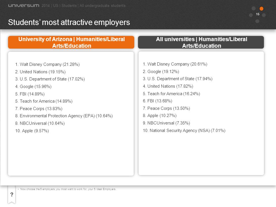 Students' most attractive employers