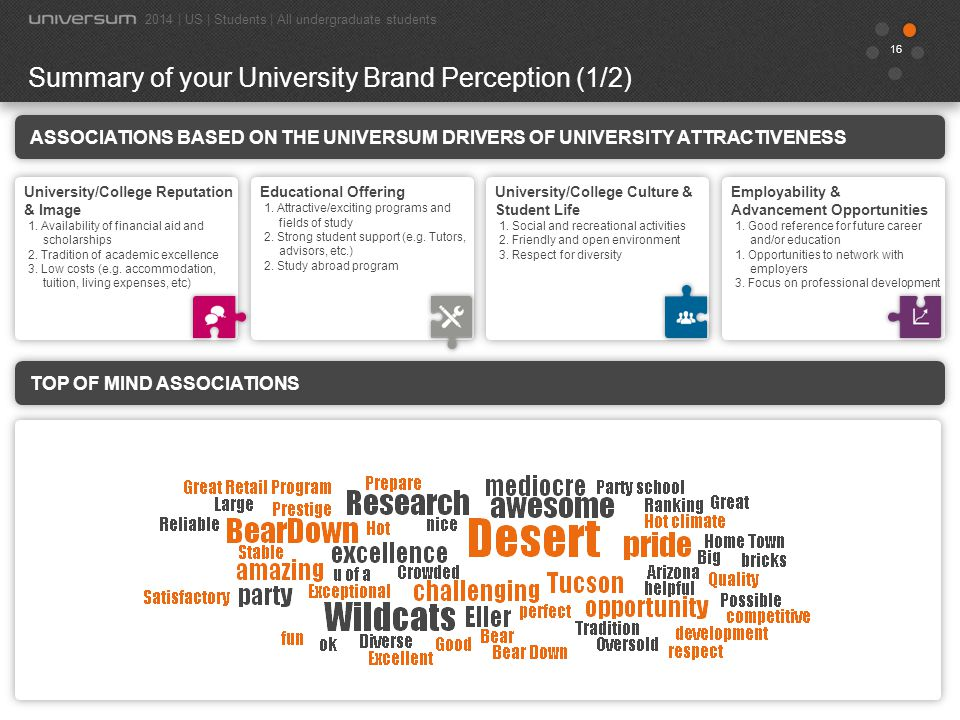 Summary of your University Brand Perception (1/2)