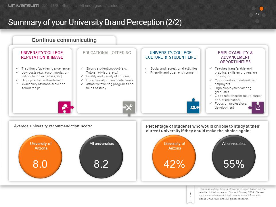 8.0 8.2 42% 55% Summary of your University Brand Perception (2/2)