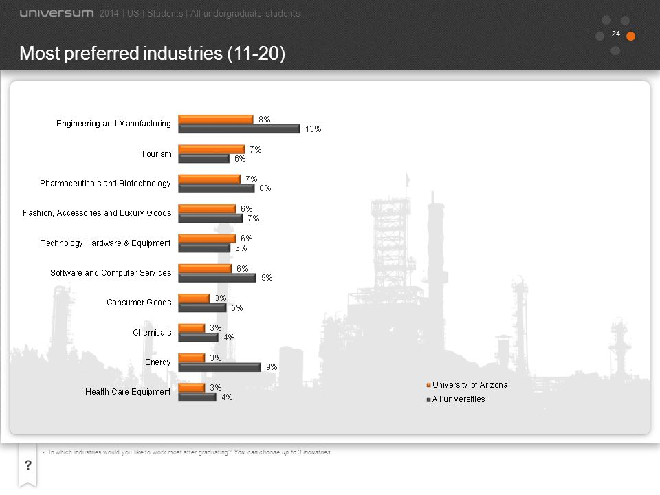 Most preferred industries (11-20)
