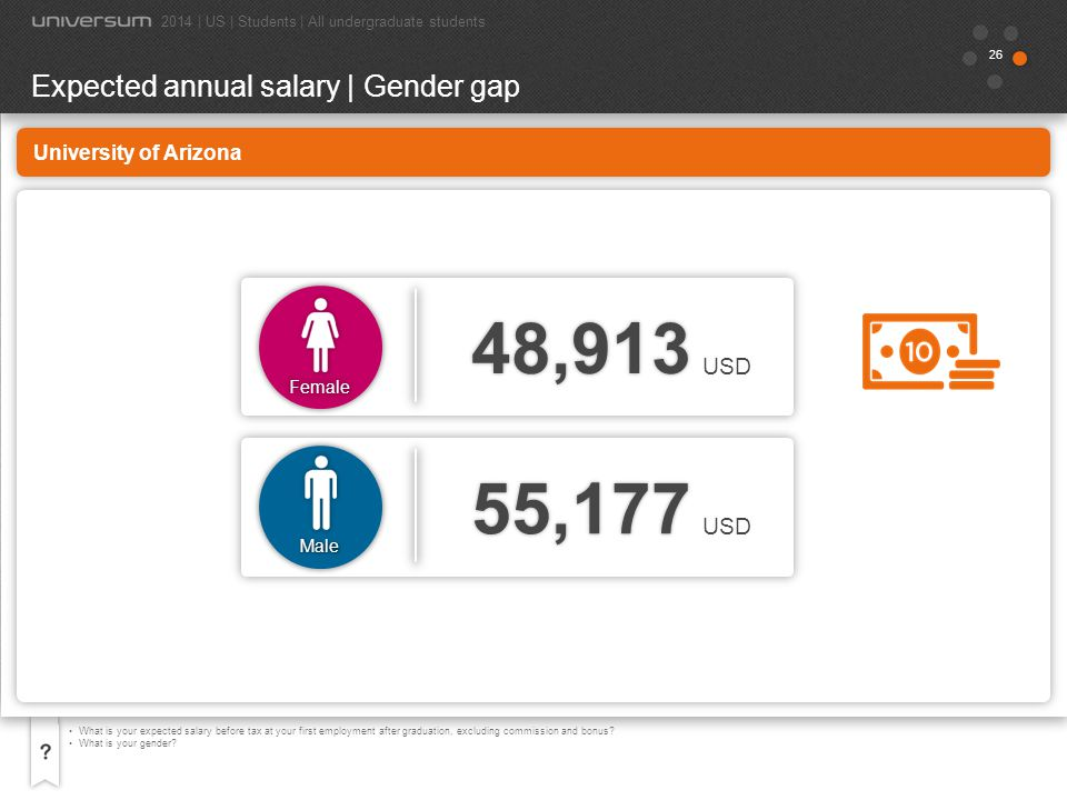 48,913 55,177 Expected annual salary | Gender gap USD USD