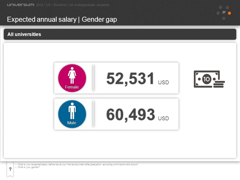 52,531 60,493 Expected annual salary | Gender gap USD USD