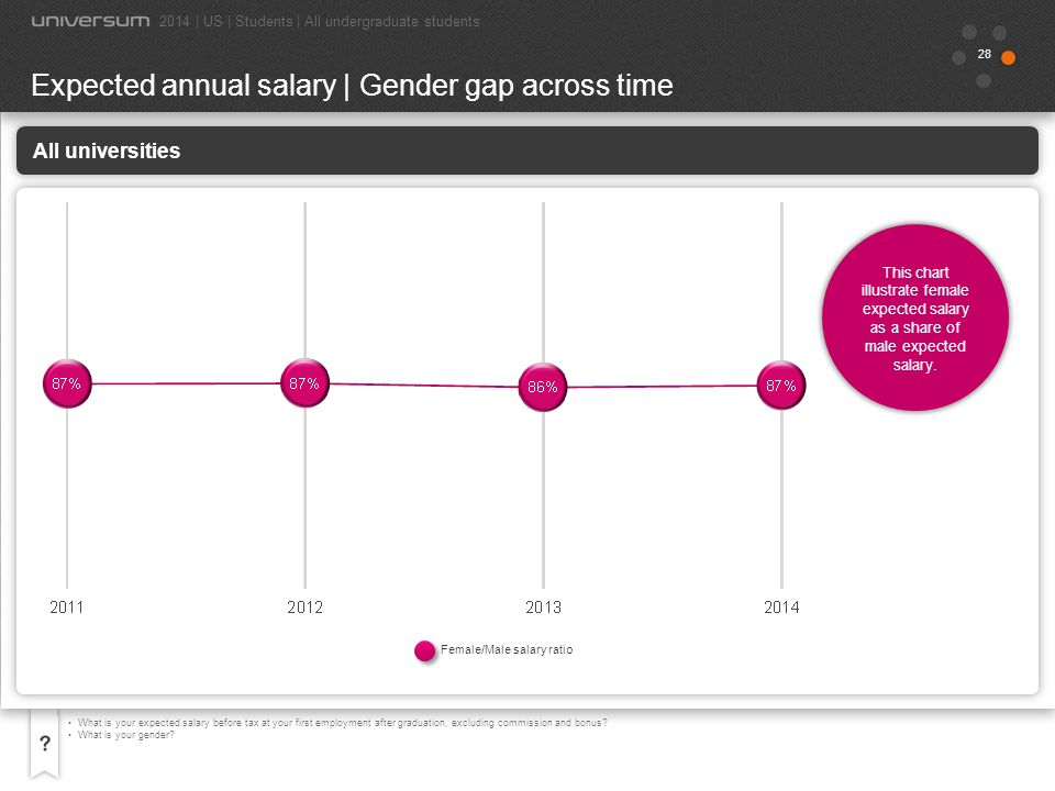 Expected annual salary | Gender gap across time