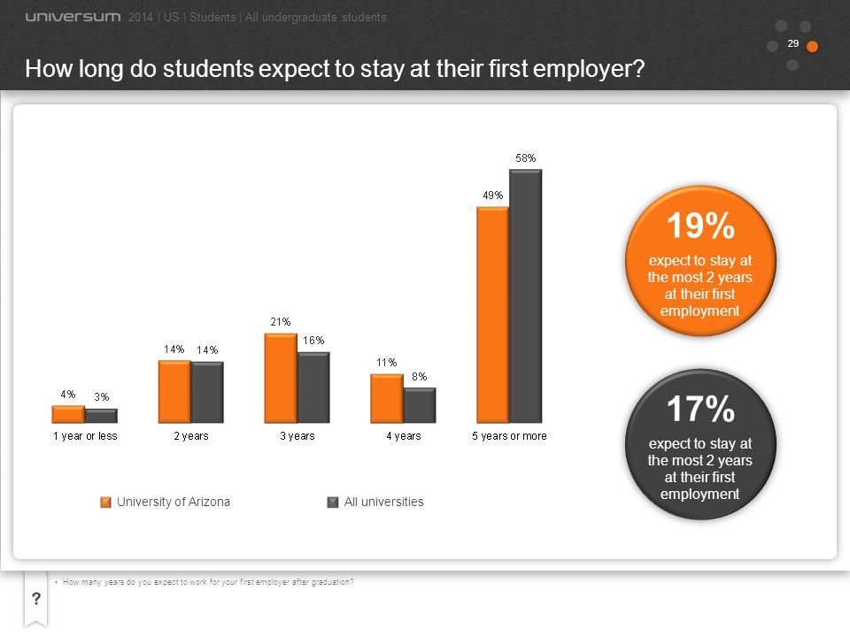 19% 17% How long do students expect to stay at their first employer