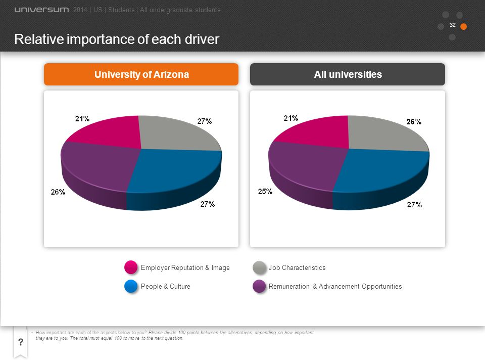 Relative importance of each driver
