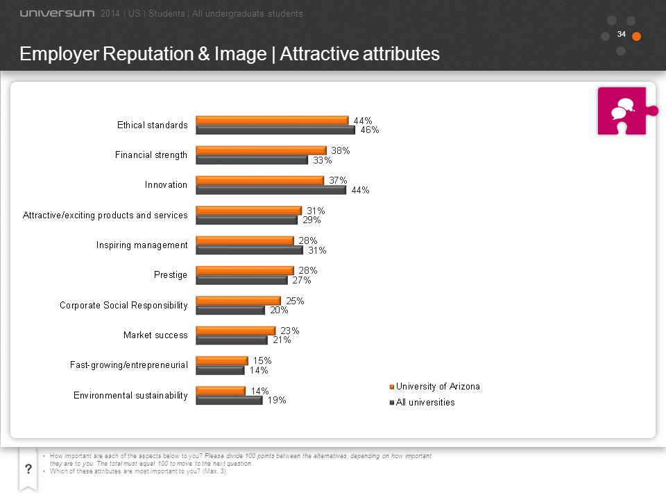 Employer Reputation & Image | Attractive attributes