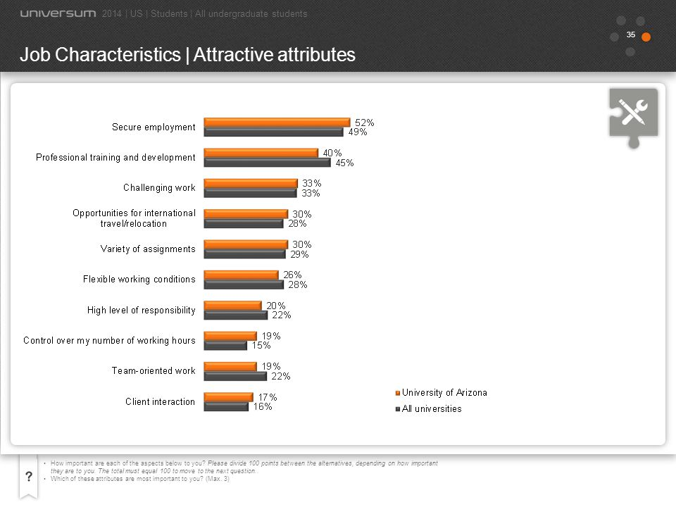 Job Characteristics | Attractive attributes