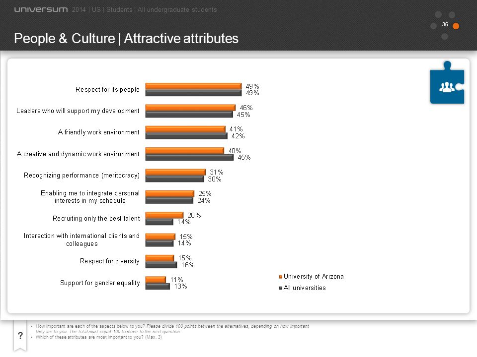 People & Culture | Attractive attributes