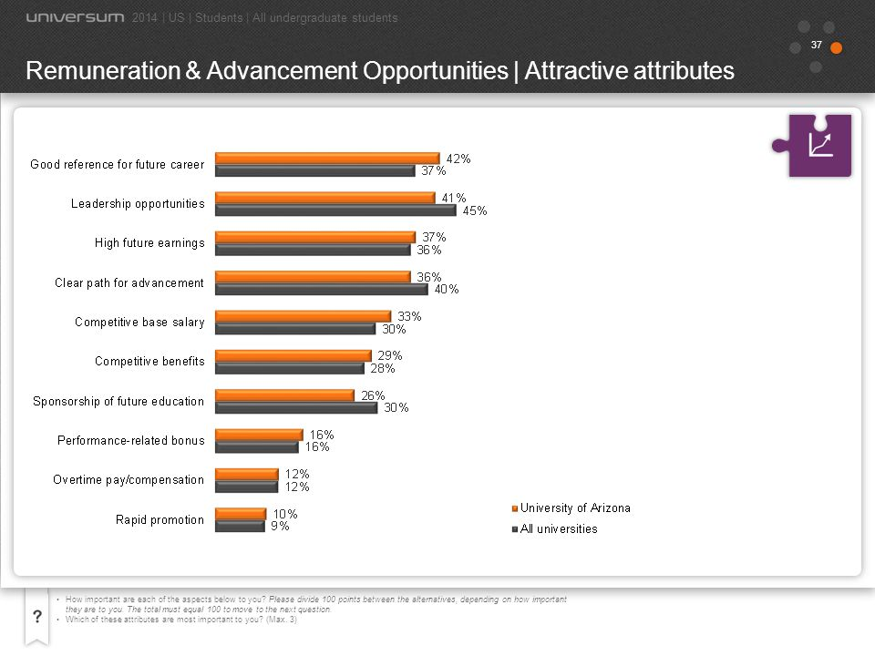 Remuneration & Advancement Opportunities | Attractive attributes