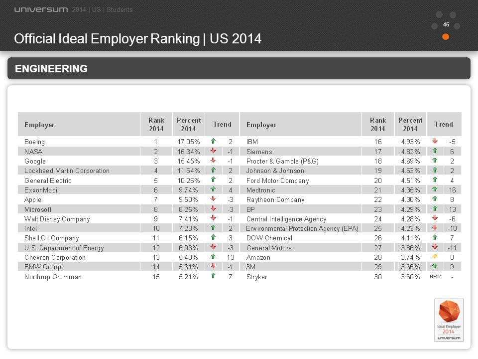 Official Ideal Employer Ranking | US 2014