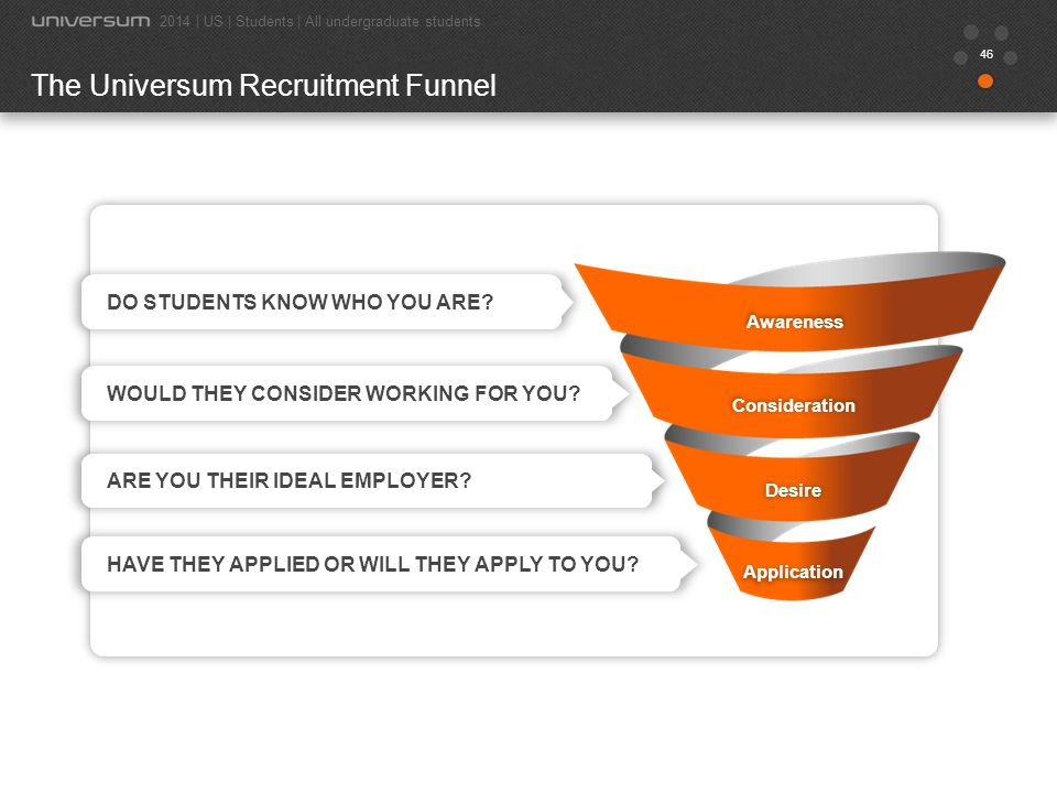 The Universum Recruitment Funnel