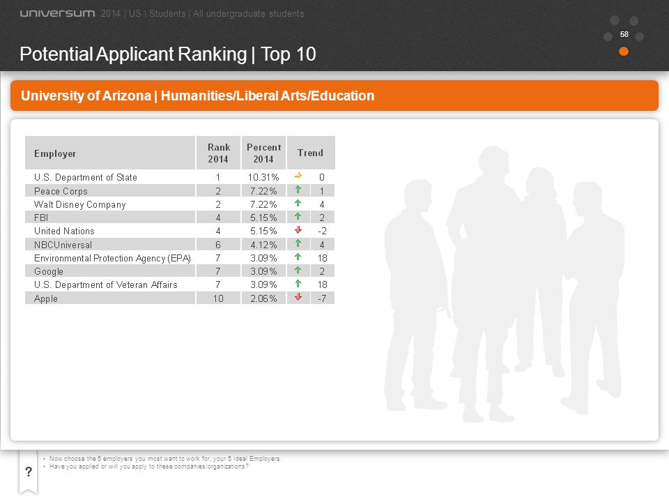Potential Applicant Ranking | Top 10