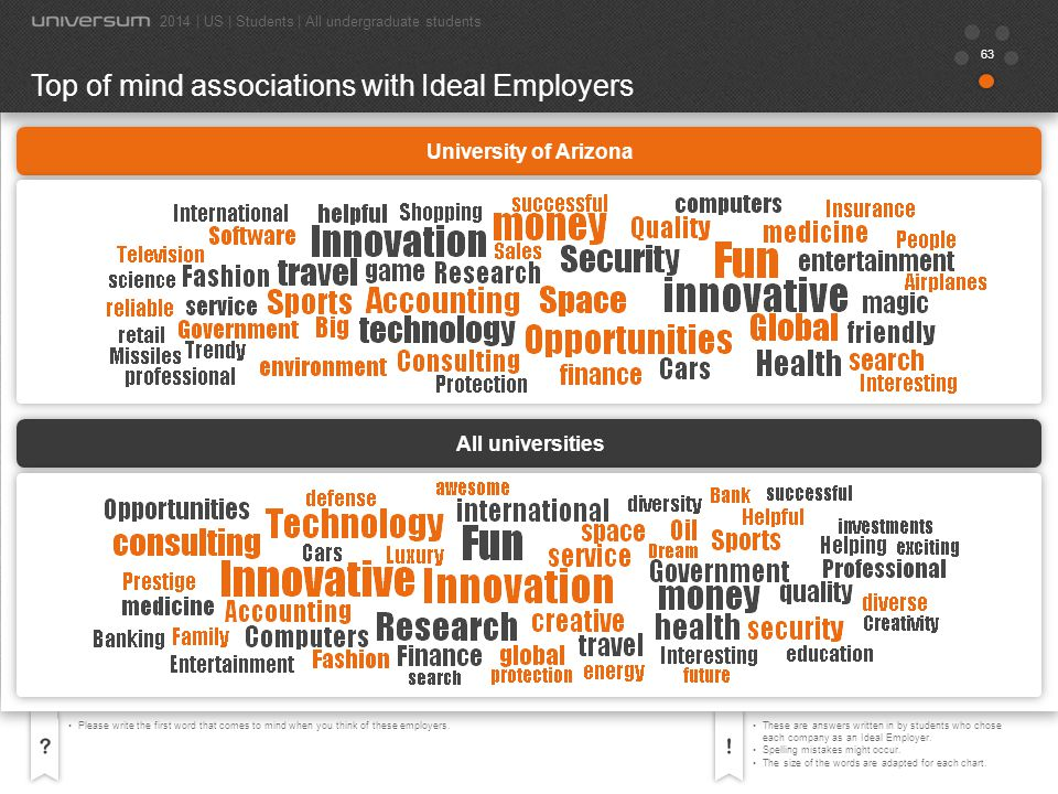 Top of mind associations with Ideal Employers