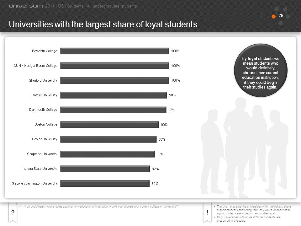 Universities with the largest share of loyal students