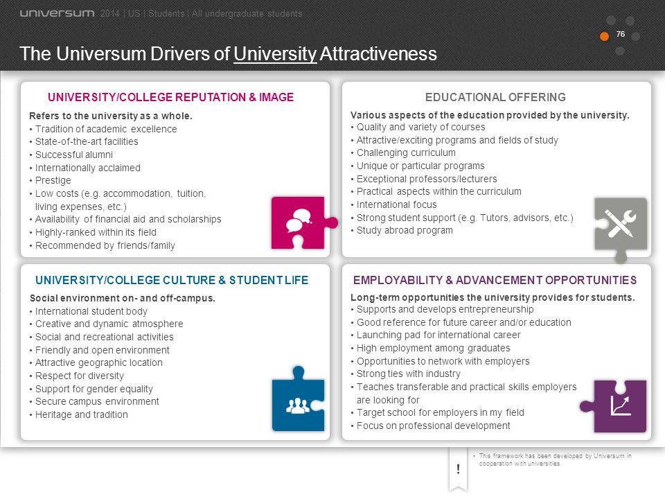 The Universum Drivers of University Attractiveness