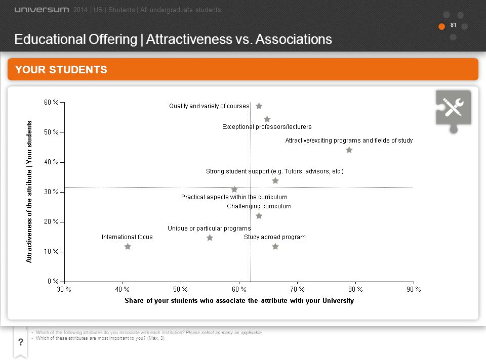 Educational Offering | Attractiveness vs. Associations