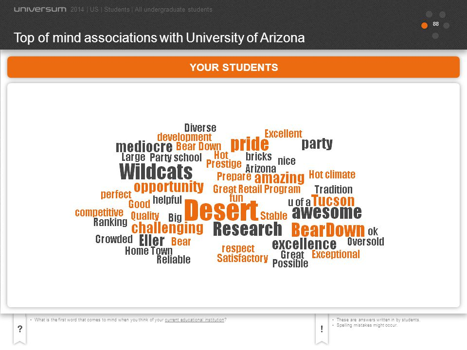 Top of mind associations with University of Arizona